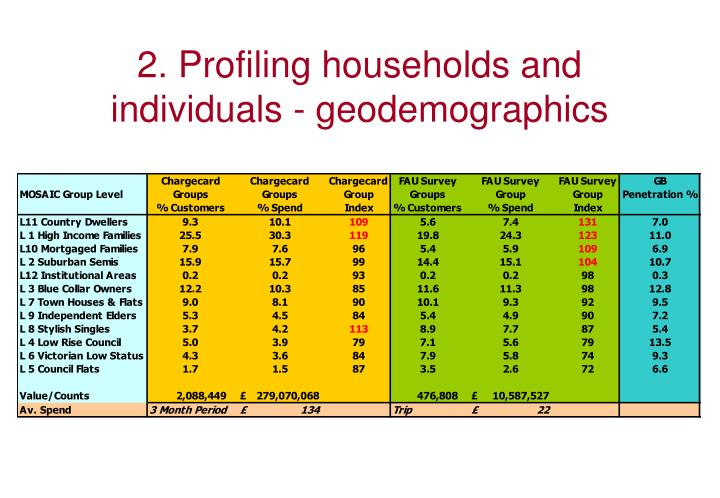 2. Profiling households and individuals - geodemographics
