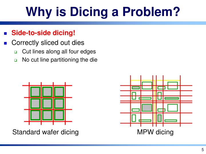 Why is Dicing a Problem?