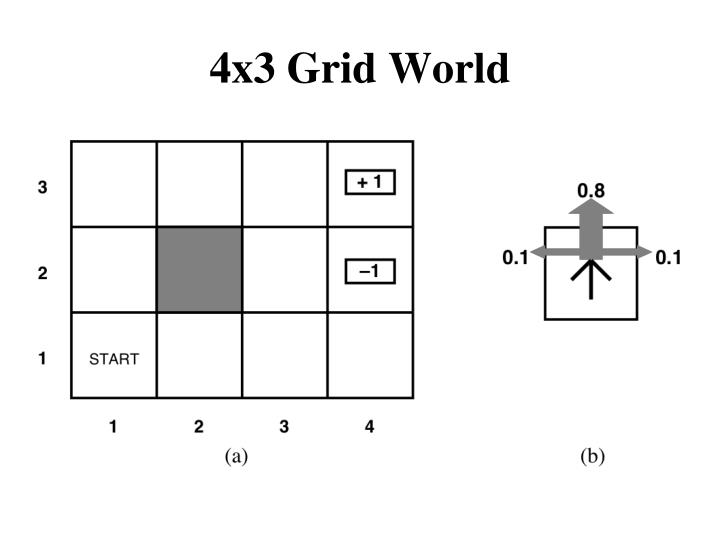 4x3 Grid World