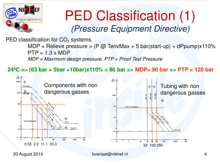 PED Classification (1)