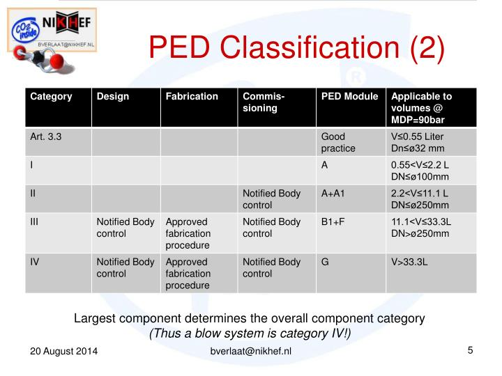 PED Classification (2)