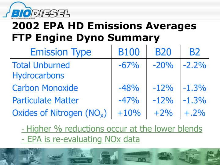 2002 EPA HD Emissions Averages