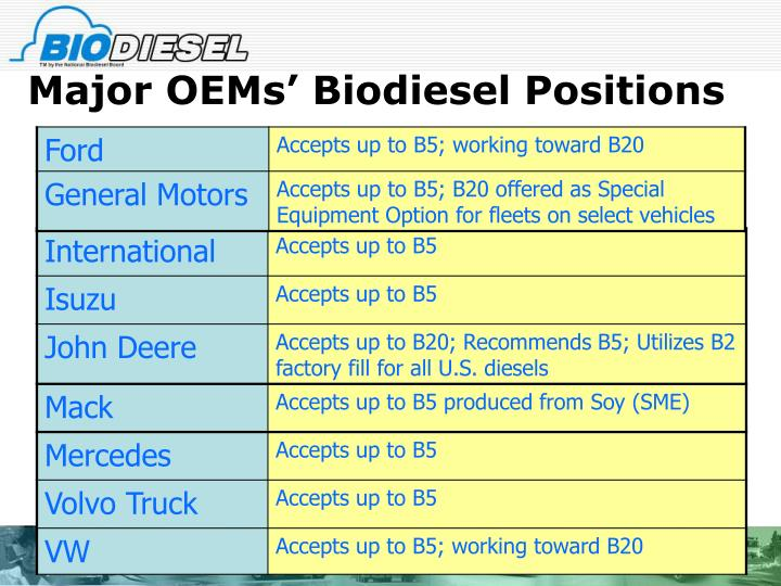 Major OEMs' Biodiesel Positions