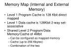 memory map internal and external memory