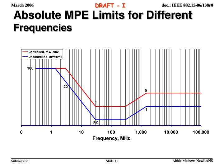 Absolute MPE Limits for Different