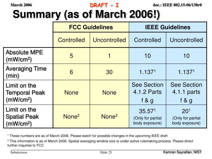 Summary (as of March 2006!)