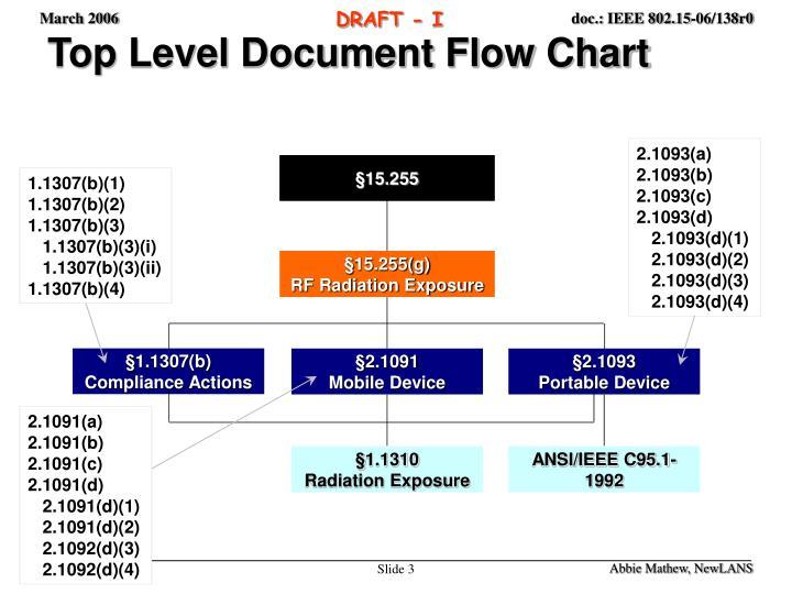 Top Level Document Flow Chart