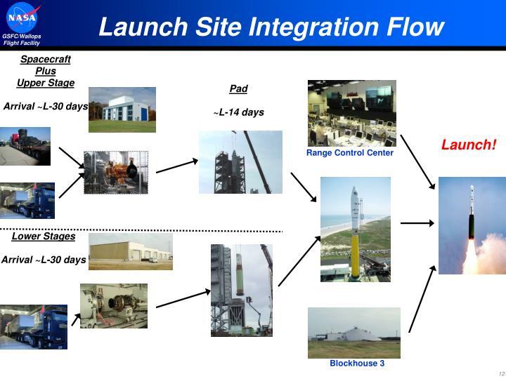 Launch Site Integration Flow
