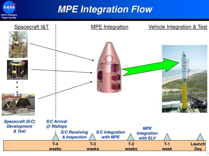MPE Integration Flow