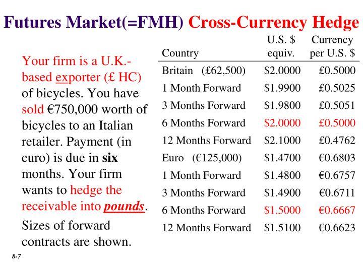 Futures Market(=FMH)