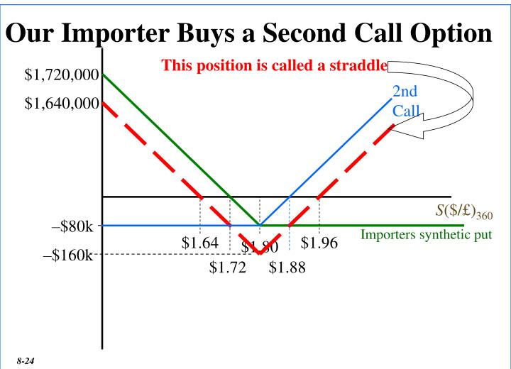 Our Importer Buys a Second Call Option