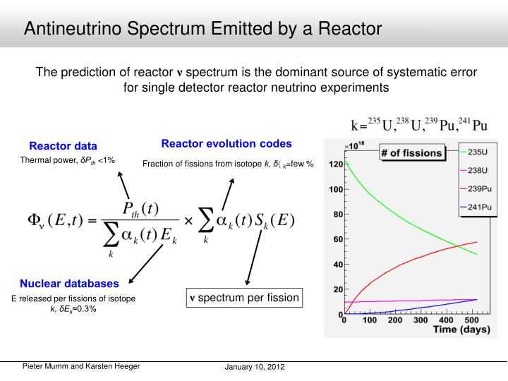 Reactor evolution codes
