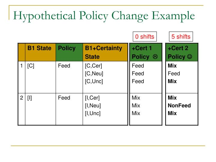 Hypothetical Policy Change Example