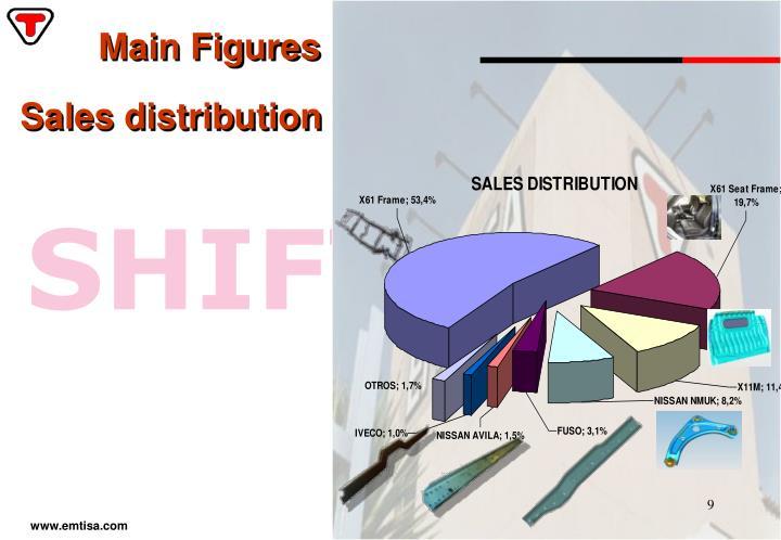 Main Figures