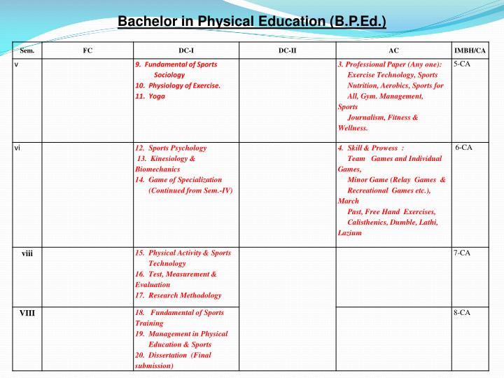 Bachelor in Physical Education (B.P.Ed.)