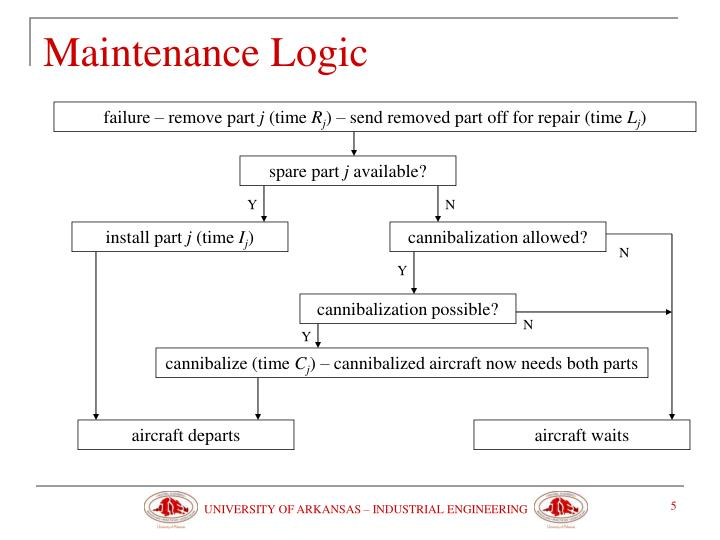Maintenance Logic