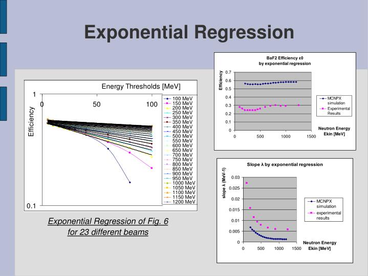 Graph 20: Exponential Regression of Fig. 6 for 23 different beams: