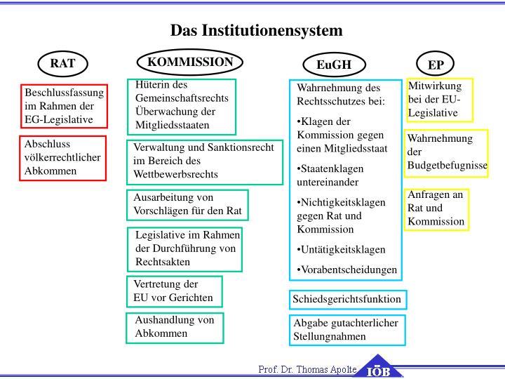 Das Institutionensystem