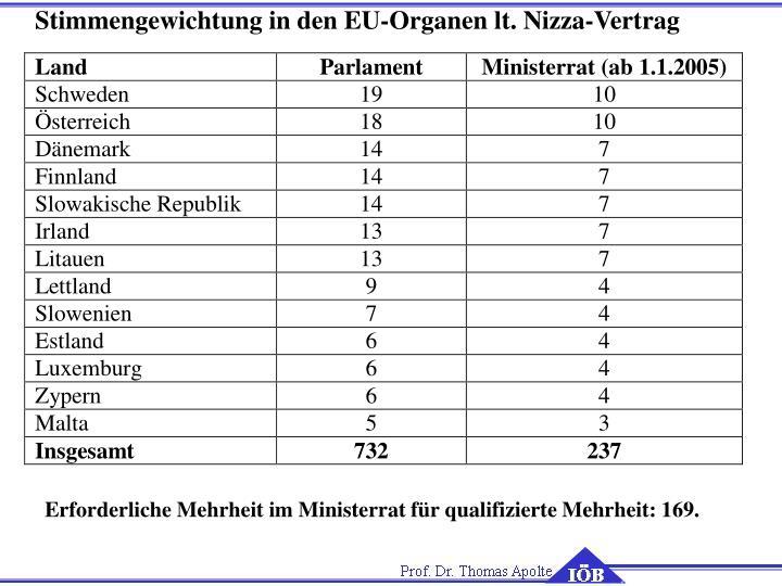 Stimmengewichtung in den EU-Organen lt. Nizza-Vertrag