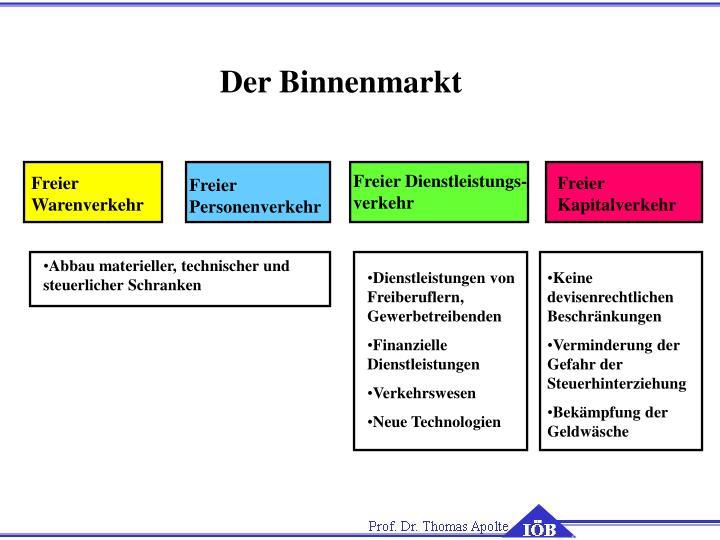 Der Binnenmarkt