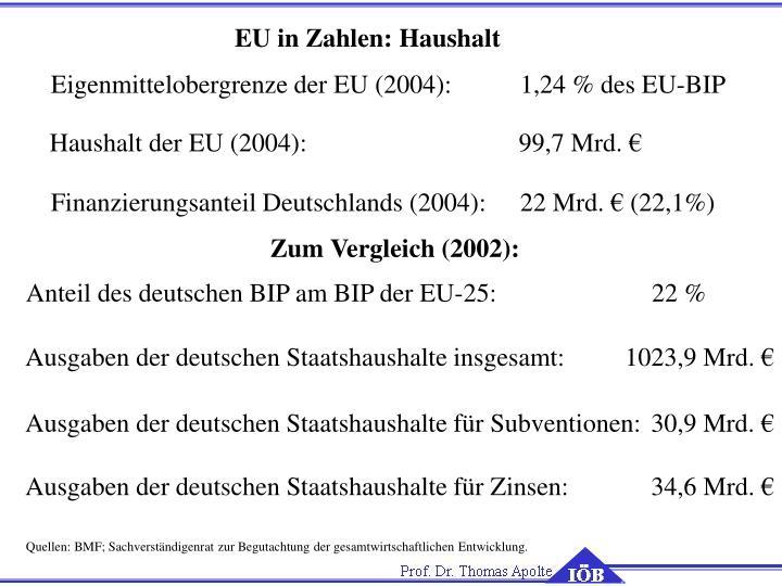 EU in Zahlen: Haushalt