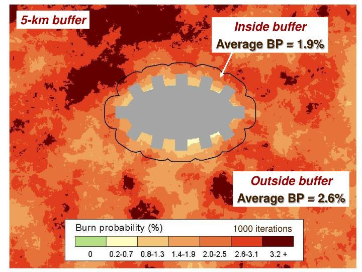 Inside buffer