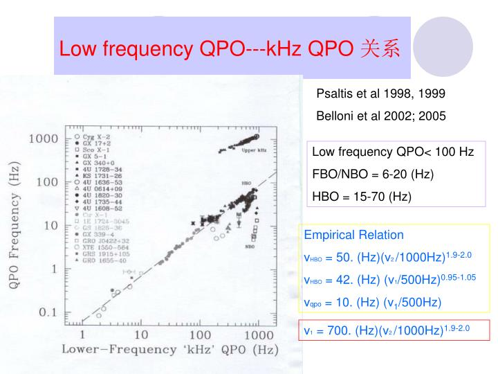 Low frequency QPO---kHz QPO