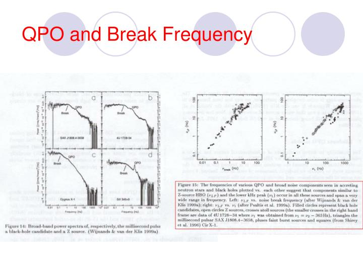 QPO and Break Frequency