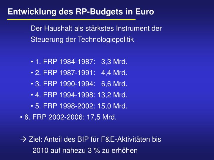 Entwicklung des RP-Budgets in Euro