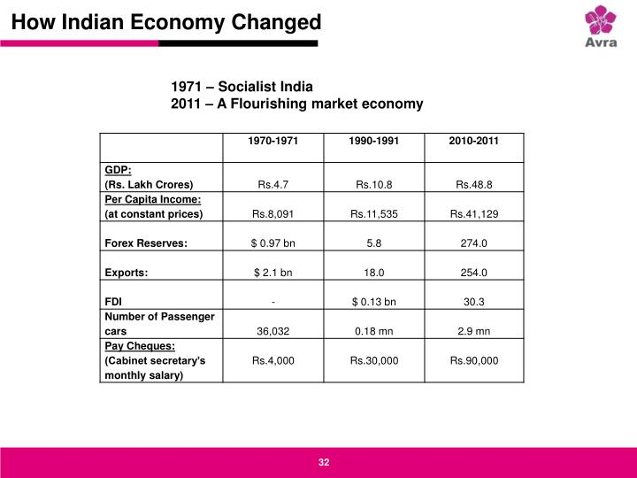 How Indian Economy Changed
