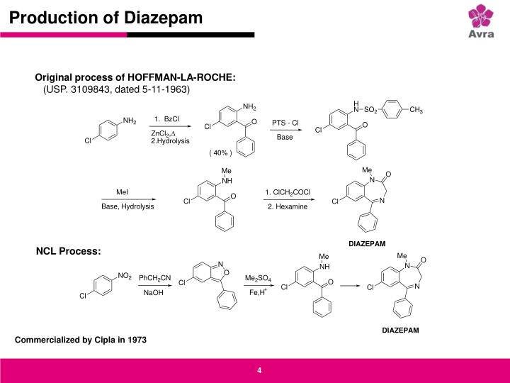 Production of Diazepam