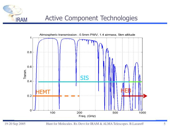 Active Component Technologies