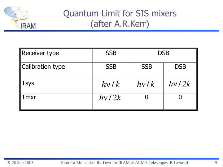 Quantum Limit for SIS mixers