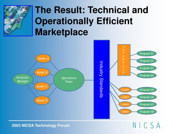 The Result: Technical and Operationally Efficient Marketplace
