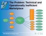 the problem technical and operationally inefficient marketplace