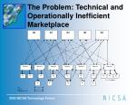the problem technical and operationally inefficient marketplace1