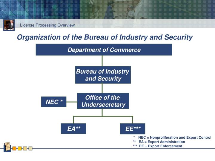 Organization of the Bureau of Industry and Security
