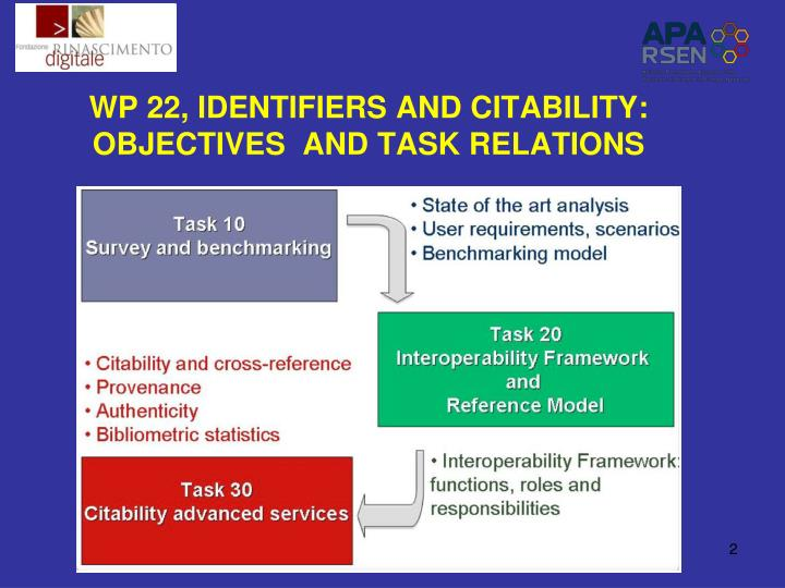 WP 22, IDENTIFIERS AND CITABILITY: OBJECTIVES  AND TASK RELATIONS