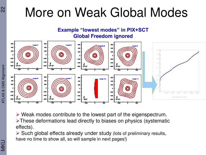 More on Weak Global Modes