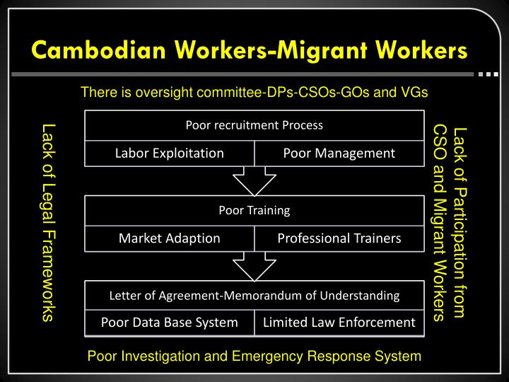 Cambodian Workers-Migrant Workers
