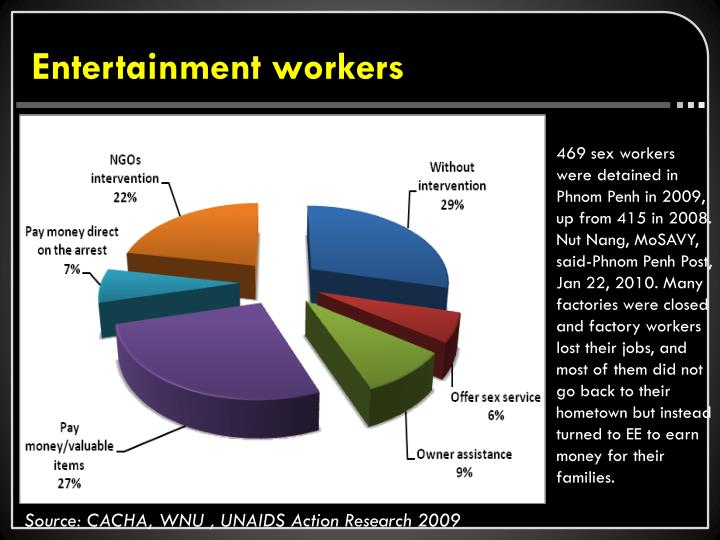 Entertainment workers