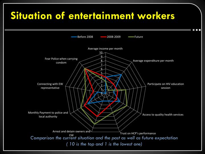 Situation of entertainment workers