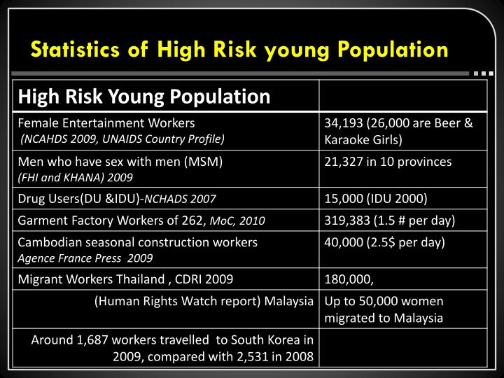 Statistics of High Risk young Population