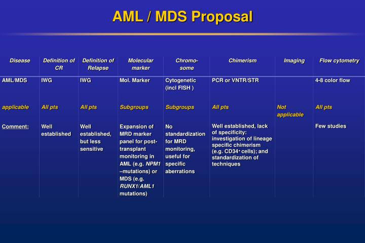 AML / MDS Proposal