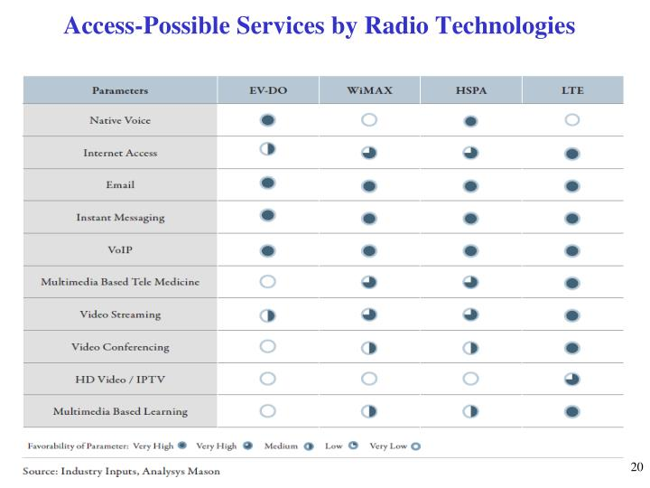 Access-Possible Services by Radio Technologies