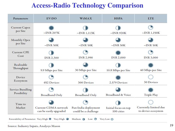 Access-Radio Technology Comparison