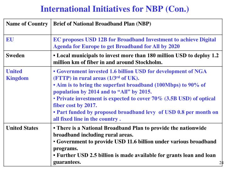 International Initiatives for NBP (Con.)