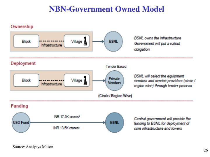NBN-Government Owned Model