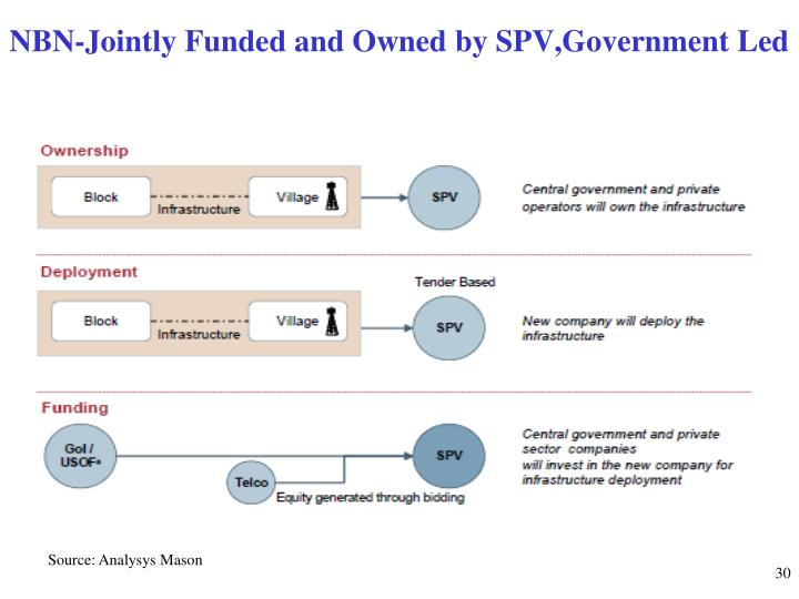 NBN-Jointly Funded and Owned by SPV,Government Led
