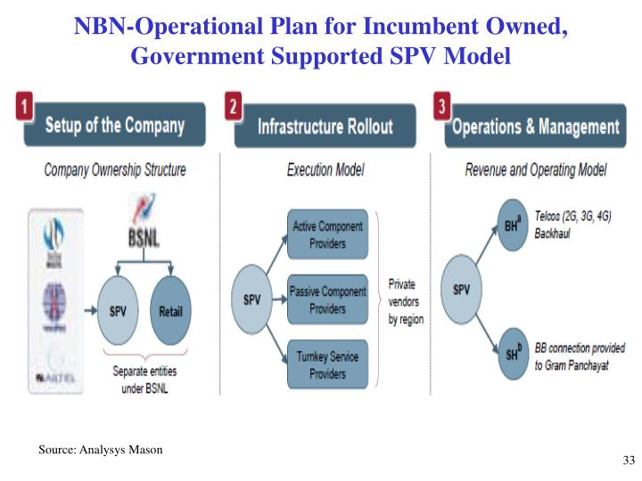 NBN-Operational Plan for Incumbent Owned, Government Supported SPV Model